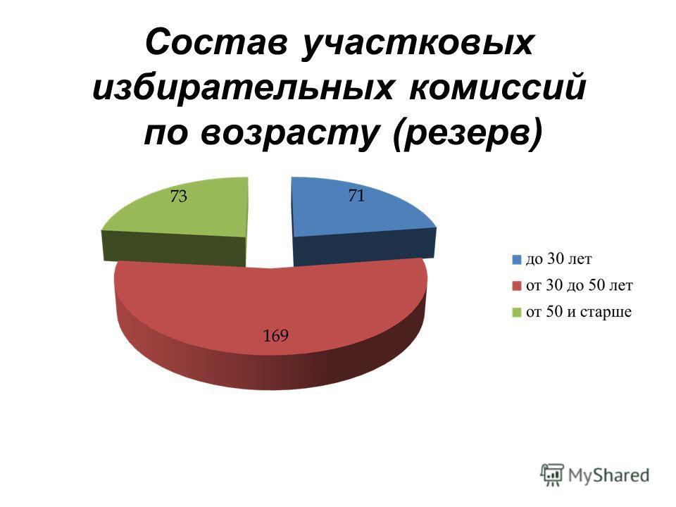 Состав участковых избирательных комиссий по возрасту ( резерв )