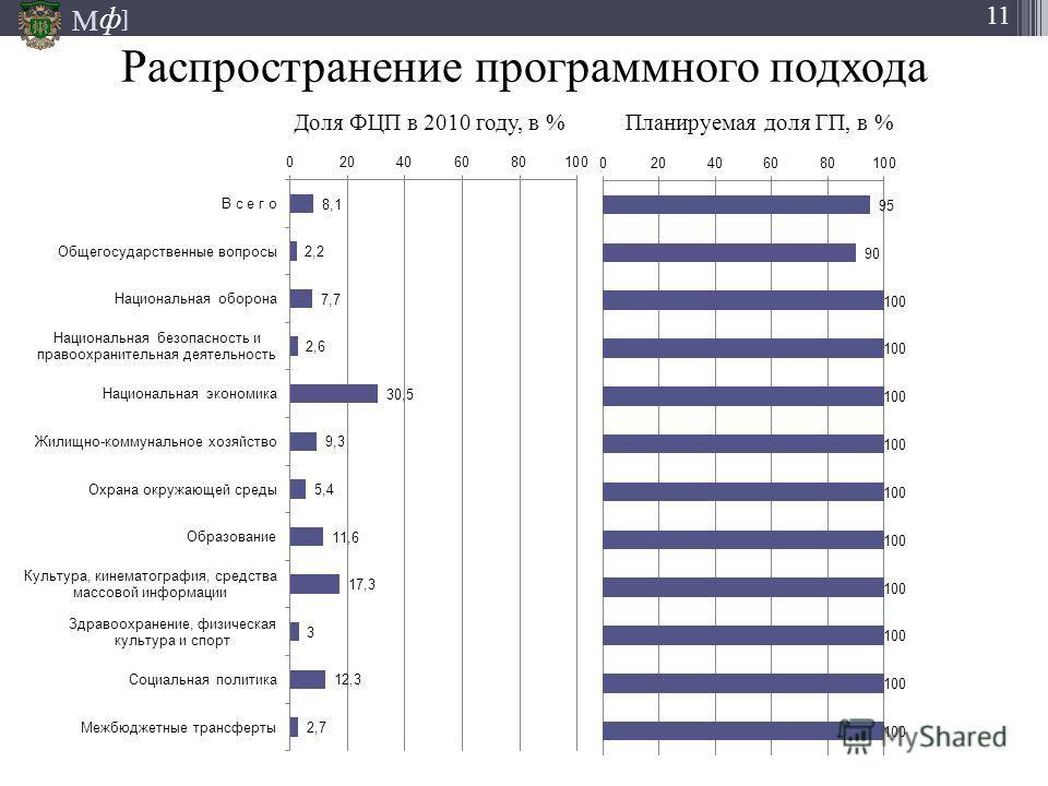 М ] ф 11 Распространение программного подхода Доля ФЦП в 2010 году, в % Планируемая доля ГП, в %