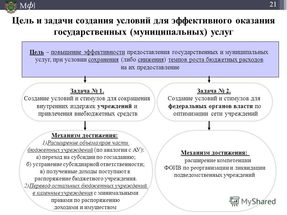 М ] ф 21 Цель и задачи создания условий для эффективного оказания государственных (муниципальных) услуг Задача 1. Создание условий и стимулов для сокращения внутренних издержек учреждений и привлечения внебюджетных средств Задача 2. Создание условий