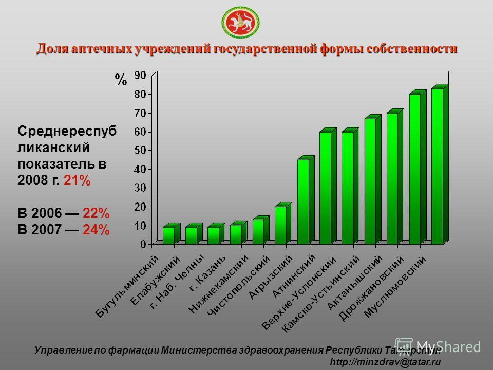 Управление по фармации Министерства здравоохранения Республики Татарстан http://minzdrav@tatar.ru Доля аптечных учреждений государственной формы собственности Среднереспуб ликанский показатель в 2008 г. 21% В 2006 22% В 2007 24%