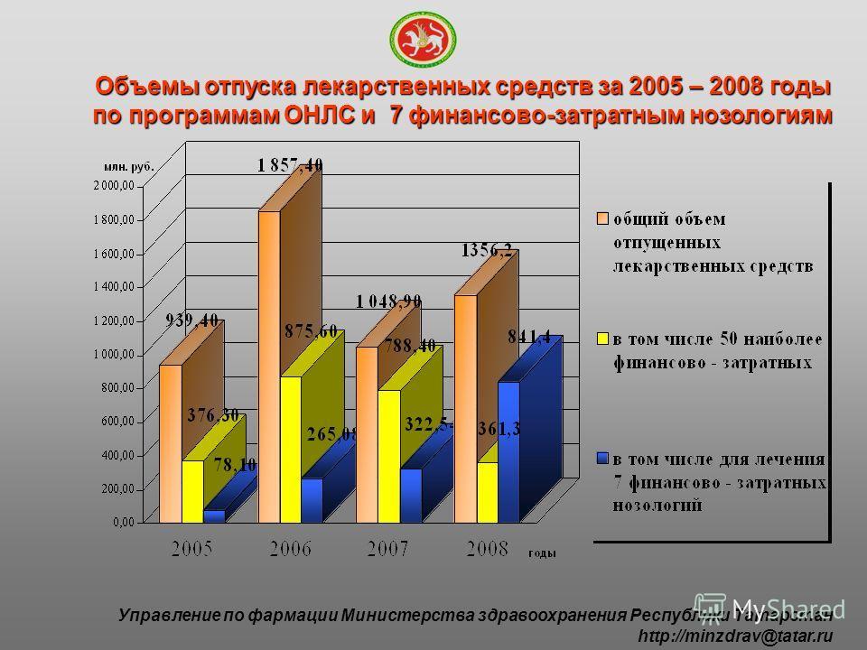Объемы отпуска лекарственных средств за 2005 – 2008 годы по программам ОНЛС и 7 финансово-затратным нозологиям Управление по фармации Министерства здравоохранения Республики Татарстан http://minzdrav@tatar.ru