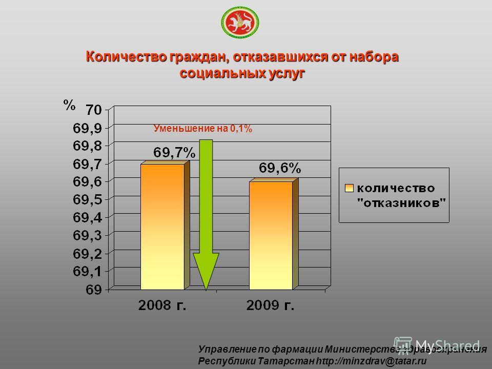 Количество граждан, отказавшихся от набора социальных услуг Уменьшение на 0,1% Управление по фармации Министерства здравоохранения Республики Татарстан http://minzdrav@tatar.ru