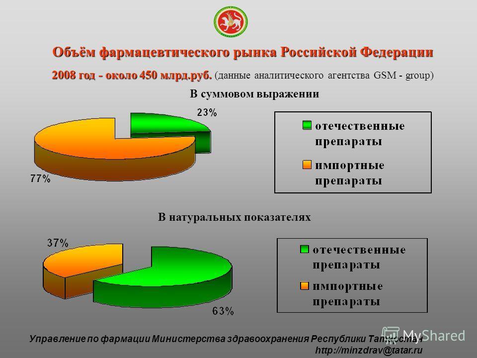 Объём фармацевтического рынка Российской Федерации 2008 год - около 450 млрд.руб. 2008 год - около 450 млрд.руб. (данные аналитического агентства GSM - group) В натуральных показателях В суммовом выражении Управление по фармации Министерства здравоох
