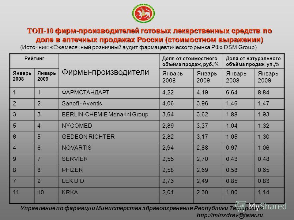 ТОП-10 фирм-производителей готовых лекарственных средств по доле в аптечных продажах России (стоимостном выражении) (Источник: «Ежемесячный розничный аудит фармацевтического рынка РФ» DSM Group) Рейтинг Фирмы-производители Доля от стоимостного объёма