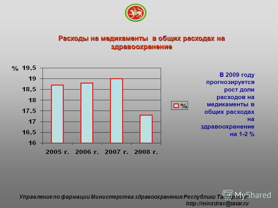 Расходы на медикаменты в общих расходах на здравоохранение В 2009 году прогнозируется рост доли расходов на медикаменты в общих расходах на здравоохранение на 1-2 % Управление по фармации Министерства здравоохранения Республики Татарстан http://minzd