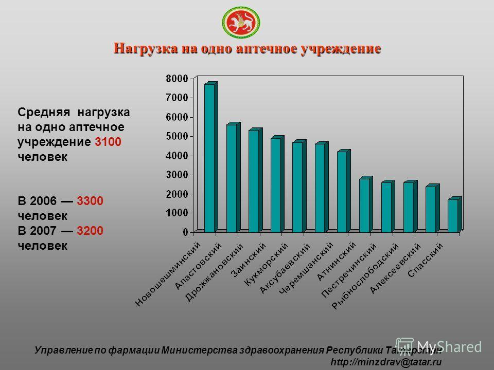 Управление по фармации Министерства здравоохранения Республики Татарстан http://minzdrav@tatar.ru Нагрузка на одно аптечное учреждение Средняя нагрузка на одно аптечное учреждение 3100 человек В 2006 3300 человек В 2007 3200 человек