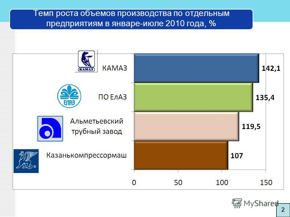 Показатели работы машиностроения за 8 месяцев 2010 года Отгружено товарной продукции на сумму более 136 млрд. руб. Индекс промышленного производства – 122% 1