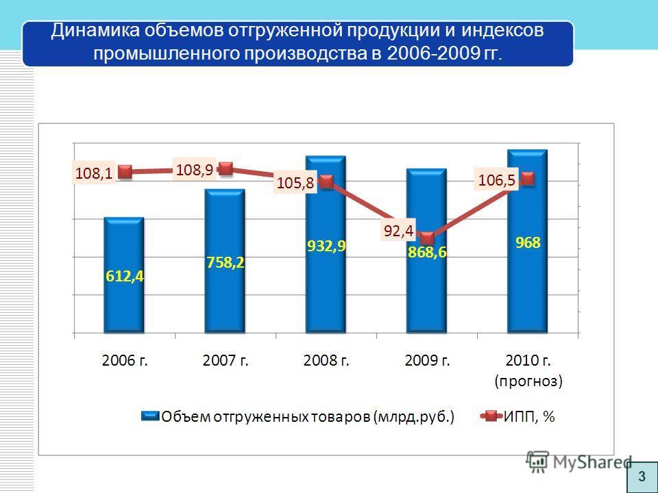 Темп роста объемов производства по отдельным предприятиям в январе-июле 2010 года, % 2