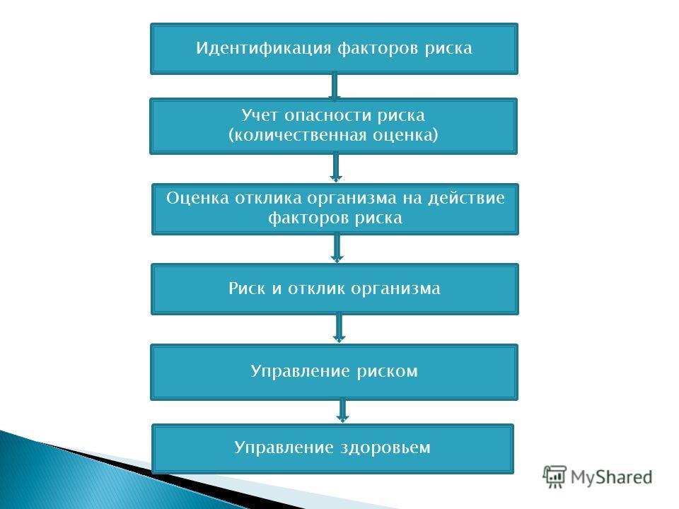 Идентификация факторов риска Учет опасности риска (количественная оценка) Оценка отклика организма на действие факторов риска Риск и отклик организма Управление риском Управление здоровьем