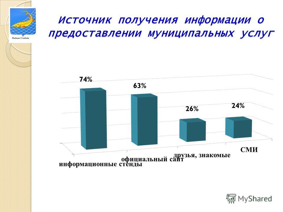 Источник получения информации о предоставлении муниципальных услуг