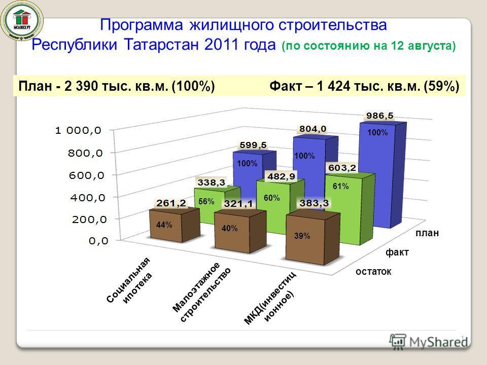 Программа жилищного строительства Республики Татарстан 2011 года (по состоянию на 12 августа) 100% План - 2 390 тыс. кв.м. (100%) Факт – 1 424 тыс. кв.м. (59%) Малоэтажное строительство 44% 39% план 100% 60% 61% 100% 56% 40% 1 факт остаток МКД(инвест