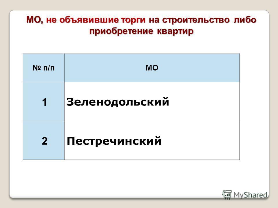 п/пМО 1 Зеленодольский 2 Пестречинский МО, не объявившие торги на строительство либо приобретение квартир