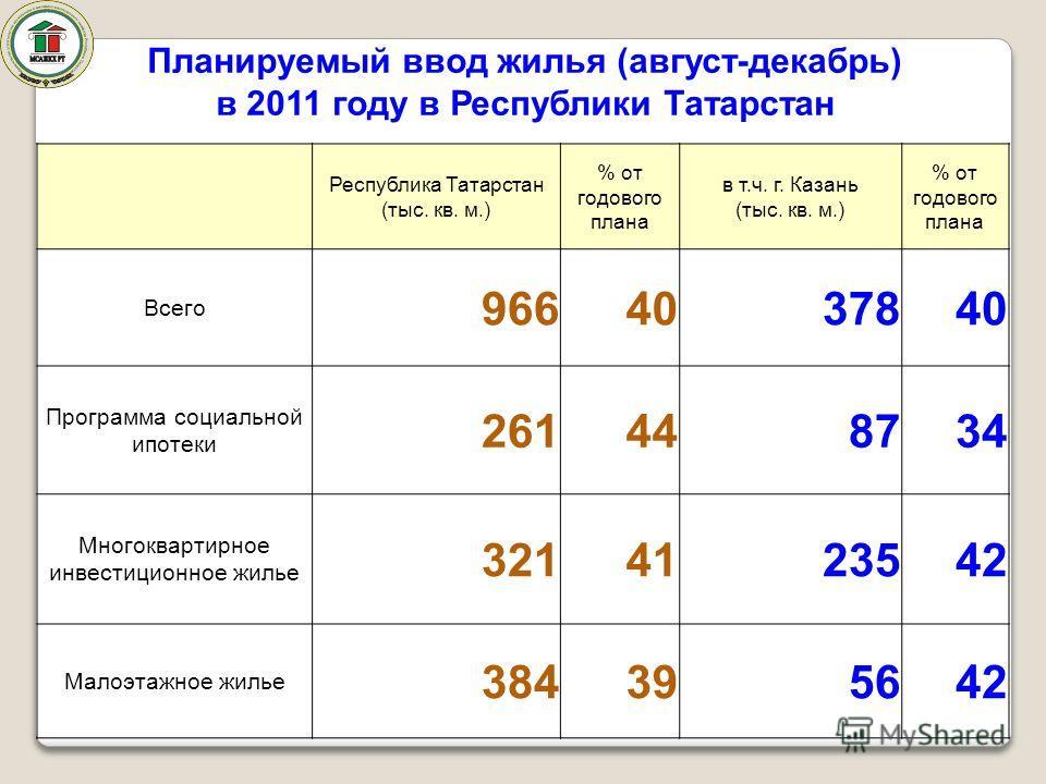 Республика Татарстан (тыс. кв. м.) % от годового плана в т.ч. г. Казань (тыс. кв. м.) % от годового плана Всего 9664037840 Программа социальной ипотеки 261448734 Многоквартирное инвестиционное жилье 3214123542 Малоэтажное жилье 384395642 Планируемый