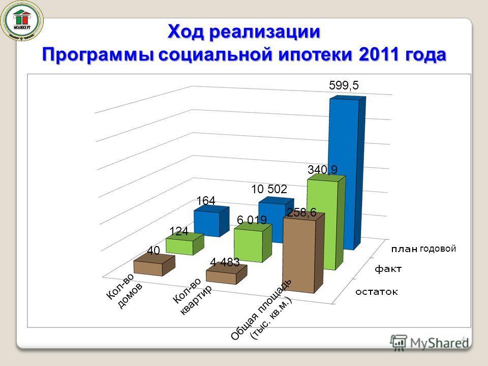 Ход реализации Программы социальной ипотеки 2011 года Кол-во квартир Кол-во домов 4 10 502 40 164 124 Общая площадь (тыс. кв.м.) 599,5 6 019 4 483 340,9 258,6 годовой
