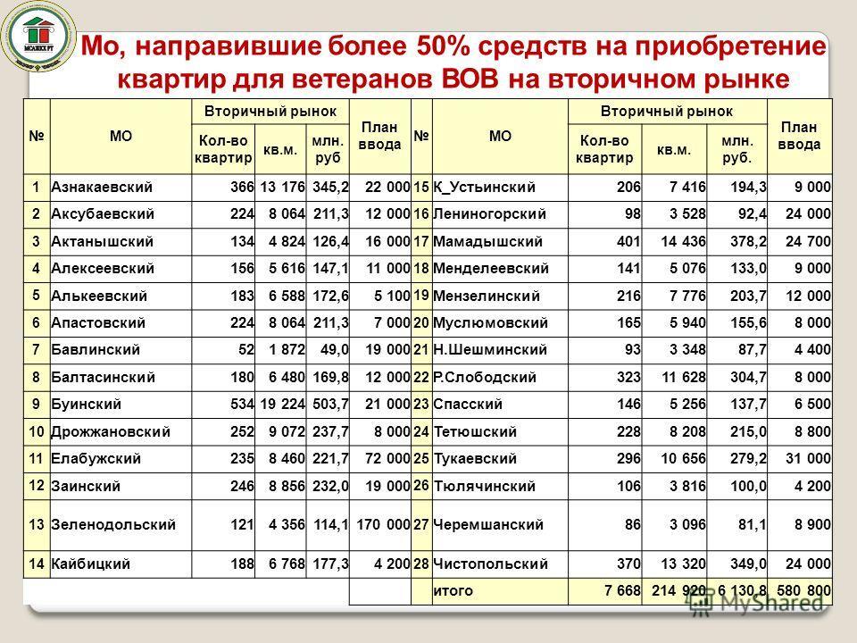 Мо, направившие более 50% средств на приобретение квартир для ветеранов ВОВ на вторичном рынке МО Вторичный рынок План ввода МО Вторичный рынок План ввода Кол-во квартир кв.м. млн. руб Кол-во квартир кв.м. млн. руб. 1 Азнакаевский36613 176345,222 000