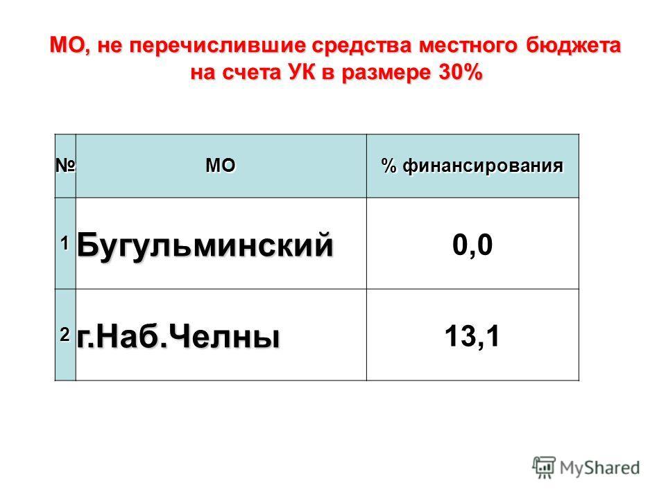 МО % финансирования 1Бугульминский 0,0 2г.Наб.Челны 13,1 МО, не перечислившие средства местного бюджета на счета УК в размере 30%