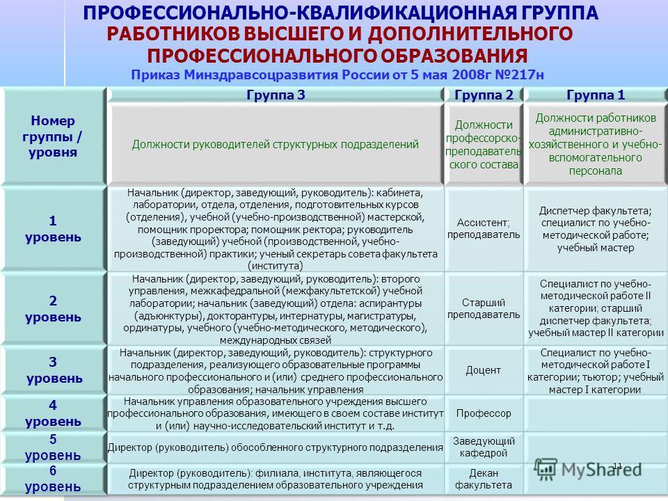 ПРОФЕССИОНАЛЬНО-КВАЛИФИКАЦИОННАЯ ГРУППА РАБОТНИКОВ ВЫСШЕГО И ДОПОЛНИТЕЛЬНОГО ПРОФЕССИОНАЛЬНОГО ОБРАЗОВАНИЯ Приказ Минздравсоцразвития России от 5 мая 2008г 217н 11