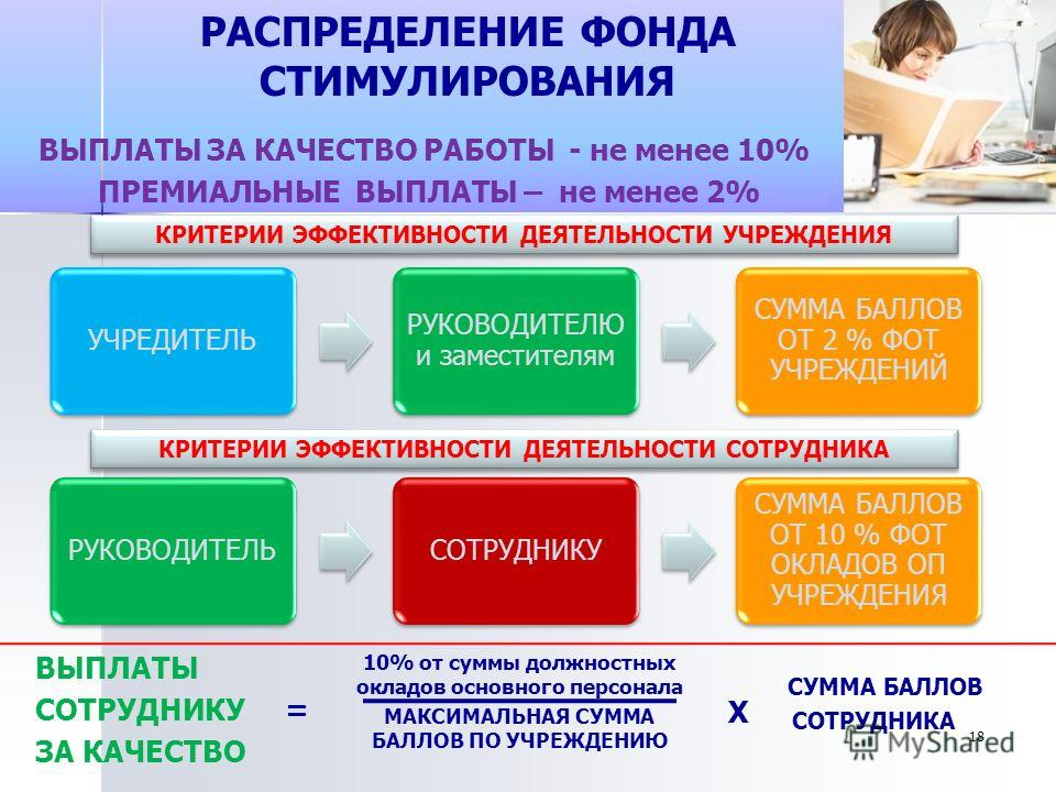 РАСПРЕДЕЛЕНИЕ ФОНДА СТИМУЛИРОВАНИЯ ВЫПЛАТЫ СОТРУДНИКУ = ЗА КАЧЕСТВО 10% от суммы должностных окладов основного персонала МАКСИМАЛЬНАЯ СУММА БАЛЛОВ ПО УЧРЕЖДЕНИЮ СУММА БАЛЛОВ СОТРУДНИКА ВЫПЛАТЫ ЗА КАЧЕСТВО РАБОТЫ - не менее 10% ПРЕМИАЛЬНЫЕ ВЫПЛАТЫ – н