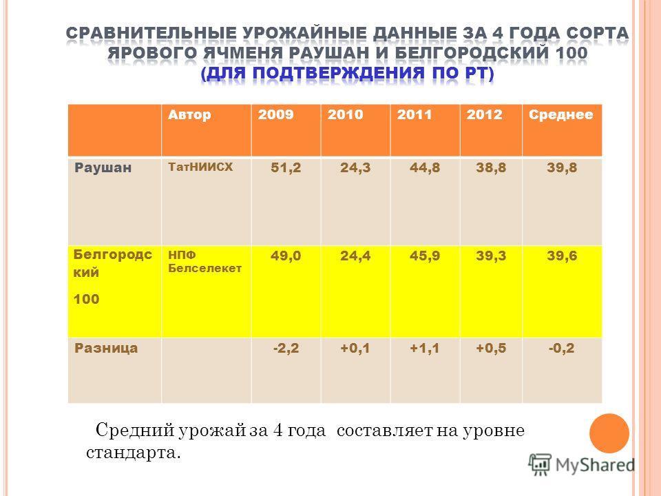 Автор2009201020112012Среднее Раушан ТатНИИСХ 51,224,344,838,839,8 Белгородс кий 100 НПФ Белселекет 49,024,445,939,339,6 Разница-2,2+0,1+1,1+0,5-0,2 Средний урожай за 4 года составляет на уровне стандарта.