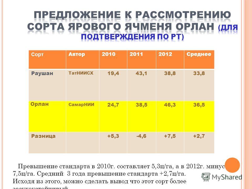 Сорт Автор201020112012Среднее Раушан ТатНИИСХ 19,443,138,833,8 Орлан СамарНИИ 24,738,546,336,5 Разница+5,3-4,6+7,5+2,7 Превышение стандарта в 2010г. составляет 5,3ц/га, а в 2012г. минус 7,5ц/га. Средний 3 года превышение стандарта +2,7ц/га. Исходя из