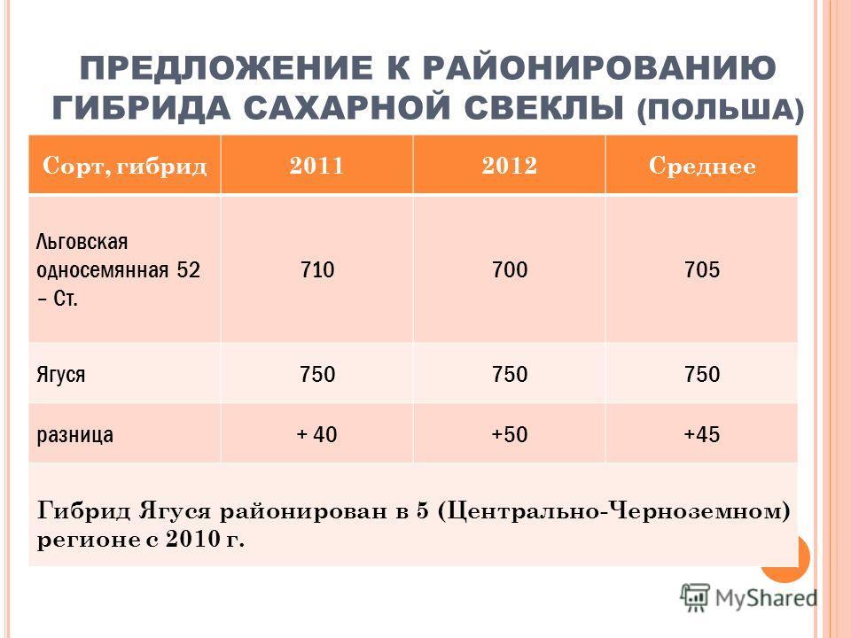 ПРЕДЛОЖЕНИЕ К РАЙОНИРОВАНИЮ ГИБРИДА САХАРНОЙ СВЕКЛЫ (ПОЛЬША) Сорт, гибрид20112012Среднее Льговская односемянная 52 – Ст. 710700705 Ягуся750 разница+ 40+50+45 Гибрид Ягуся районирован в 5 (Центрально-Черноземном) регионе с 2010 г.