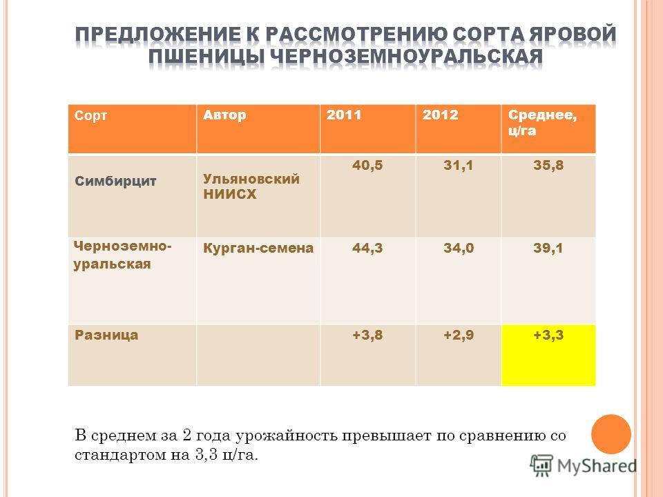Сорт Автор20112012Среднее, ц/га Симбирцит Ульяновский НИИСХ 40,531,135,8 Черноземно- уральская Курган-семена44,334,039,1 Разница+3,8+2,9+3,3 В среднем за 2 года урожайность превышает по сравнению со стандартом на 3,3 ц/га.