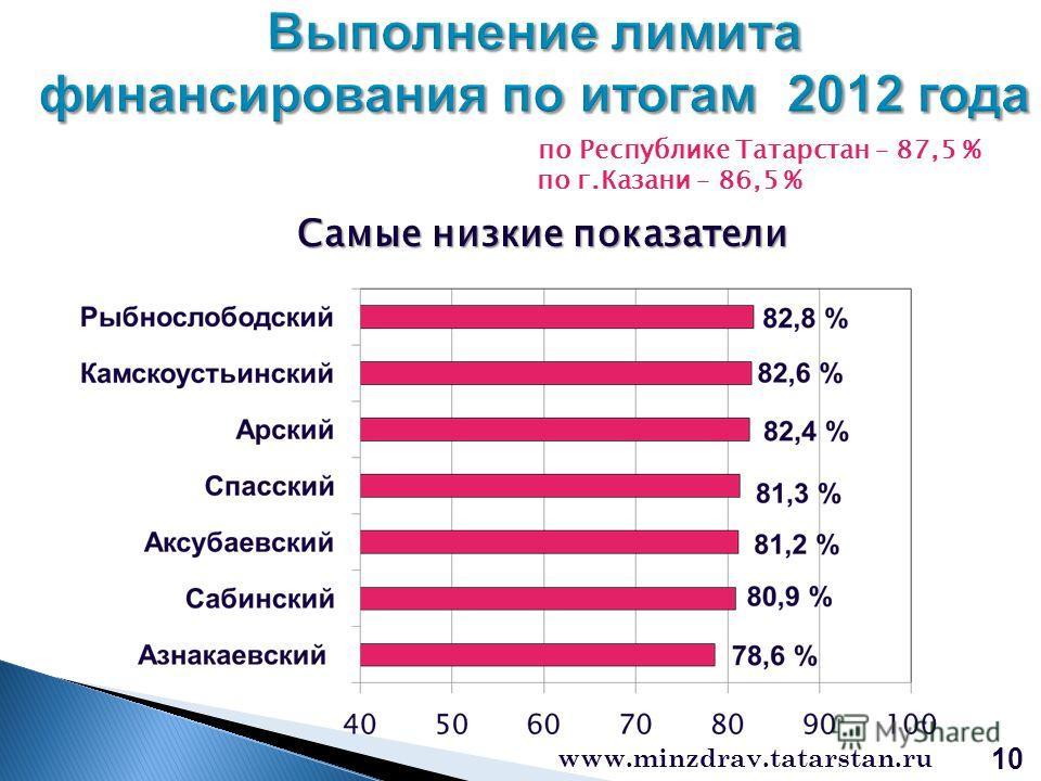 www.minzdrav.tatarstan.ru 10 по Республике Татарстан – 87,5 % по г.Казани – 86,5 % Самые низкие показатели