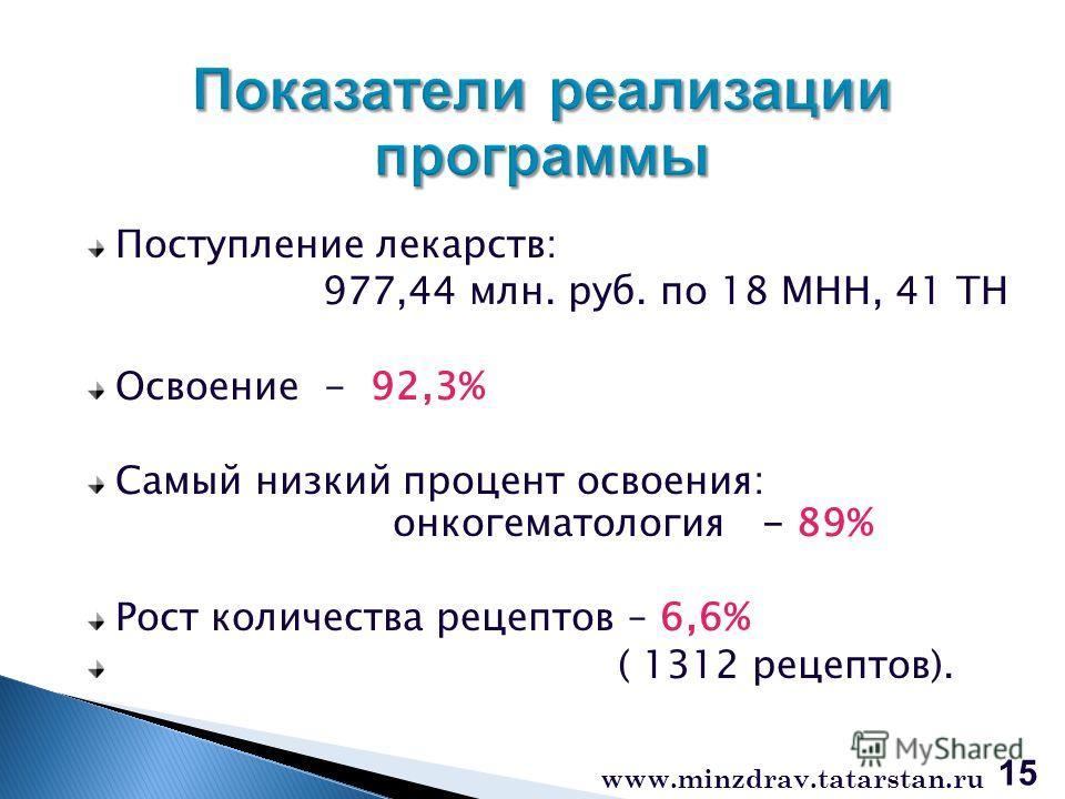 Поступление лекарств: 977,44 млн. руб. по 18 МНН, 41 ТН Освоение - 92,3% Самый низкий процент освоения: онкогематология - 89% Рост количества рецептов – 6,6% ( 1312 рецептов). 15 www.minzdrav.tatarstan.ru