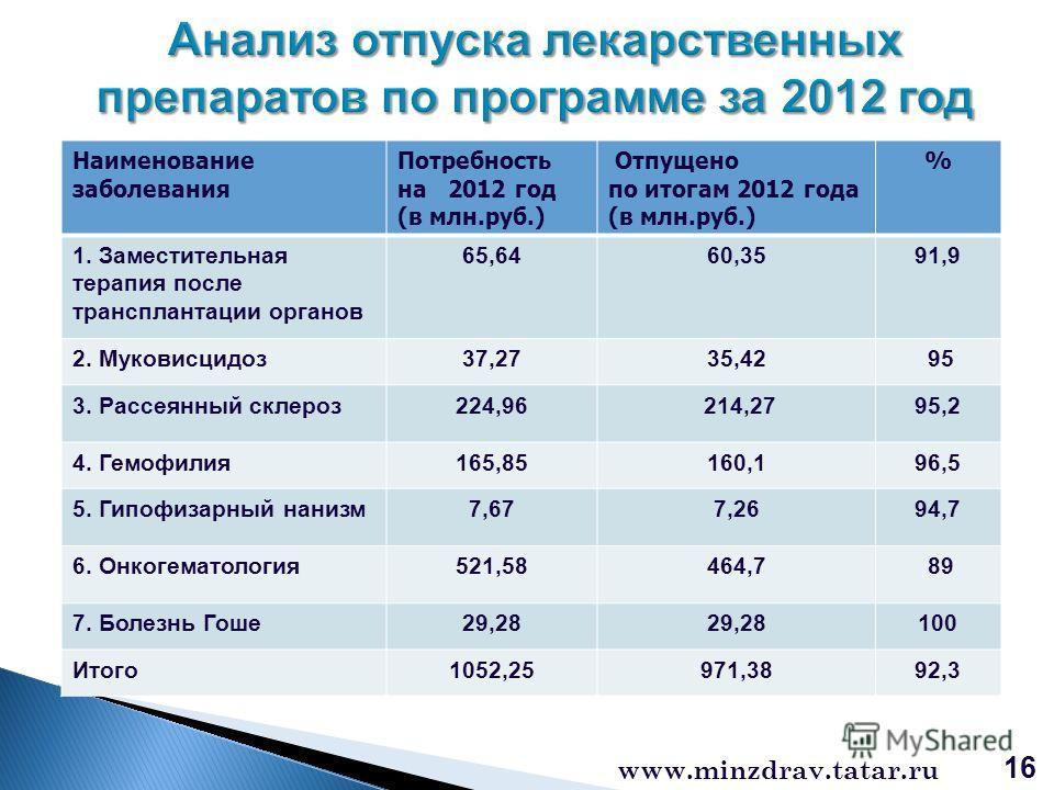 16 www.minzdrav.tatar.ru Наименование заболевания Потребность на 2012 год (в млн.руб.) Отпущено по итогам 2012 года (в млн.руб.) % 1. Заместительная терапия после трансплантации органов 65,6460,3591,9 2. Муковисцидоз37,2735,42 95 3. Рассеянный склеро