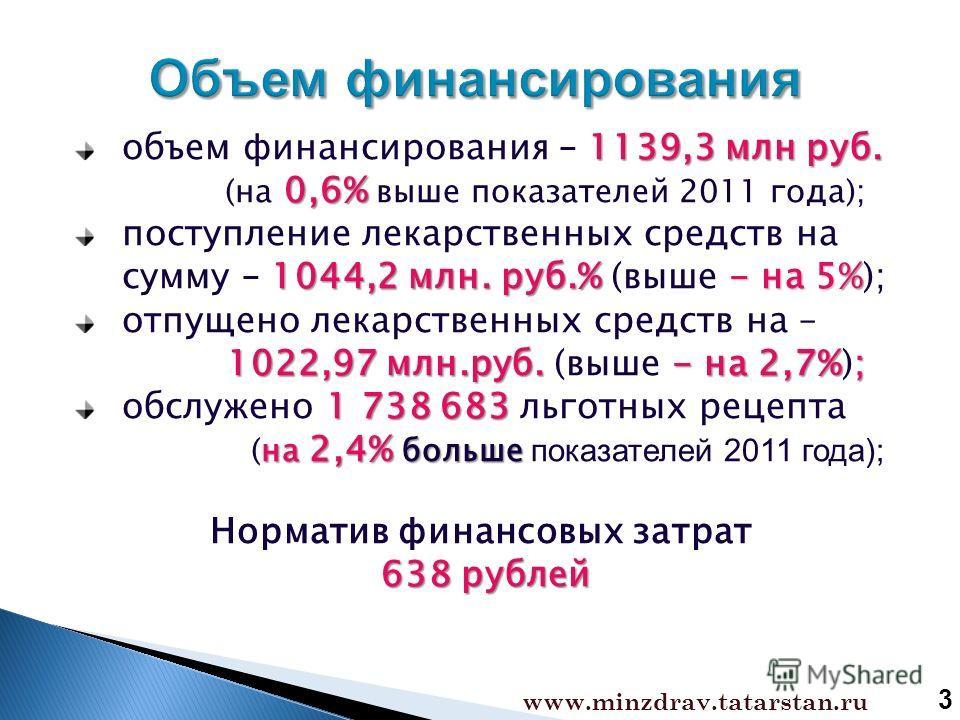 www.minzdrav.tatarstan.ru 1139,3 млн руб. 0,6% объем финансирования – 1139,3 млн руб. (на 0,6% выше показателей 2011 года); 1044,2 млн. руб.% - на 5% поступление лекарственных средств на сумму – 1044,2 млн. руб.% (выше - на 5%); 1022,97 млн.руб.- на