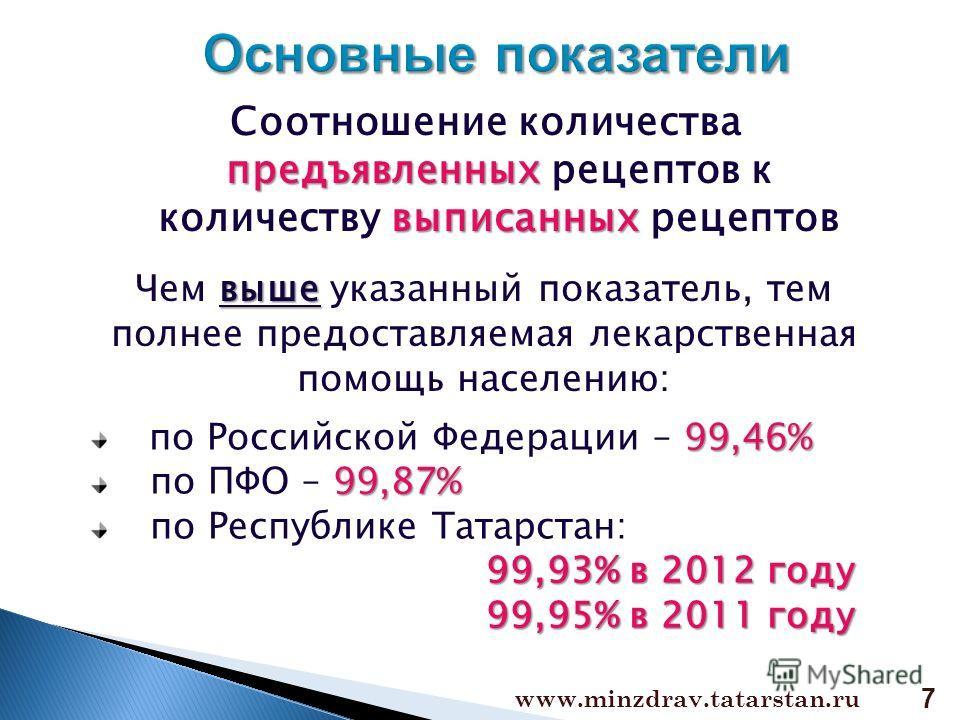 предъявленных выписанных Соотношение количества предъявленных рецептов к количеству выписанных рецептов выше Чем выше указанный показатель, тем полнее предоставляемая лекарственная помощь населению: 99,46% по Российской Федерации – 99,46% 99,87% по П