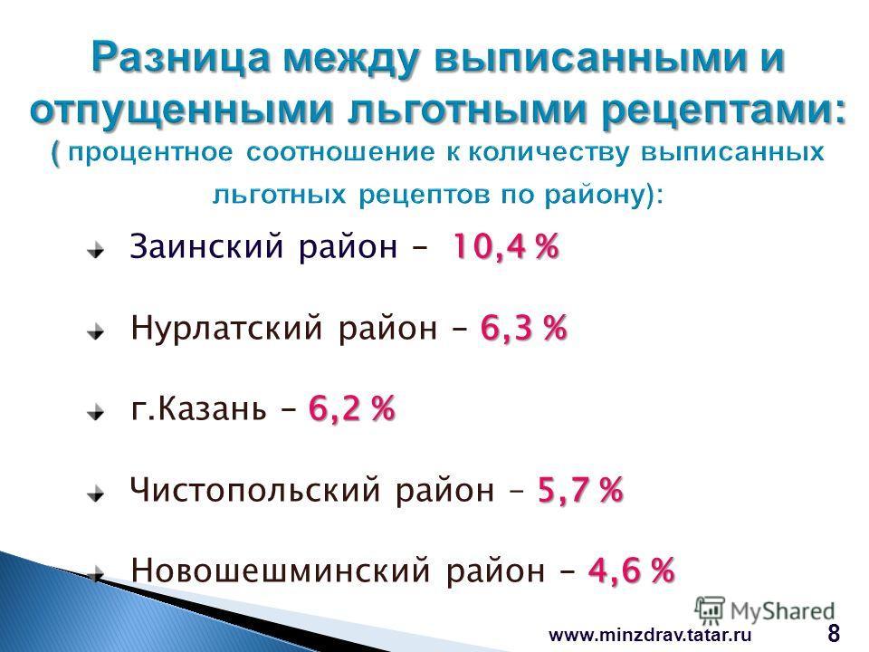 www.minzdrav.tatar.ru 8 10,4 % Заинский район – 10,4 % 6,3 % Нурлатский район – 6,3 % 6,2 % г.Казань – 6,2 % 5,7 % Чистопольский район – 5,7 % 4,6 % Новошешминский район – 4,6 %