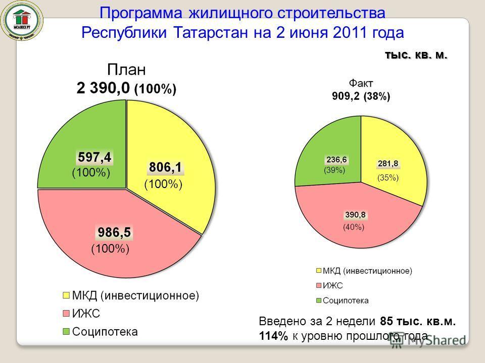 тыс. кв. м. Программа жилищного строительства Республики Татарстан на 2 июня 2011 года (39%) (35%) (40%) (100%) Введено за 2 недели 85 тыс. кв.м. 114% к уровню прошлого года