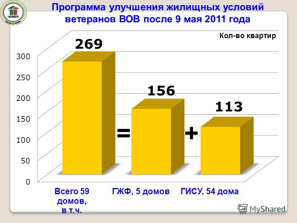 Программа улучшения жилищных условий ветеранов ВОВ после 9 мая 2011 года =+ Кол-во квартир
