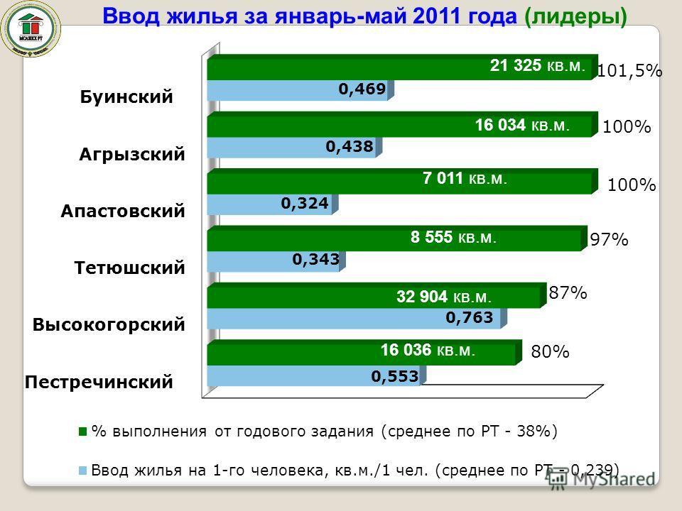 Ввод жилья за январь-май 2011 года (лидеры) 7 011 кв.м. 8 555 кв.м. 32 904 кв.м. 16 036 кв.м. 21 325 кв.м.