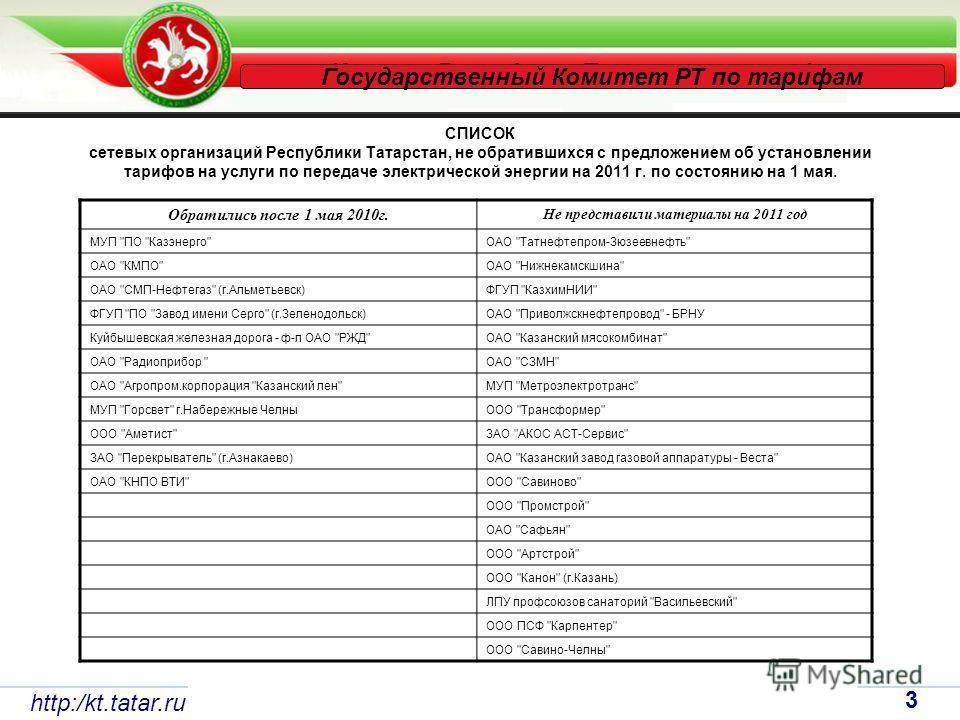 http:/kt.tatar.ru 3 Государственный Комитет РТ по тарифам СПИСОК сетевых организаций Республики Татарстан, не обратившихся с предложением об установлении тарифов на услуги по передаче электрической энергии на 2011 г. по состоянию на 1 мая. Обратились