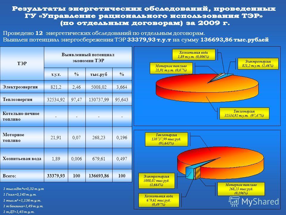 1 тыс.кВт*ч=0,32 т.у.т 1 Гкал=0,143 т.у.т. 1 тыс.м 3 =1,136 т.у.т. 1 т бензина=1,49 т.у.т. 1 т ДТ=1,45 т.у.т. Электроэнергия 5008,02 тыс.руб. (3,664%) Теплоэнергия 130737,99 тыс.руб. (95,643%) ТЭР Выявленный потенциал экономии ТЭР т.у.т.%тыс.руб% Эле