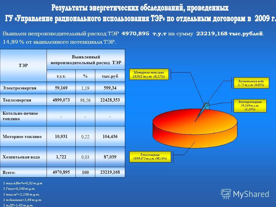 1 тыс.кВт*ч=0,32 т.у.т 1 Гкал=0,143 т.у.т. 1 тыс.м 3 =1,136 т.у.т. 1 т бензина=1,49 т.у.т. 1 т ДТ=1,45 т.у.т. Выявлен непроизводительный расход ТЭР 4970,895 т.у.т на сумму 23219,168 тыс.рублей. 14,89 % от выявленного потенциала ТЭР. ТЭР Выявленный не