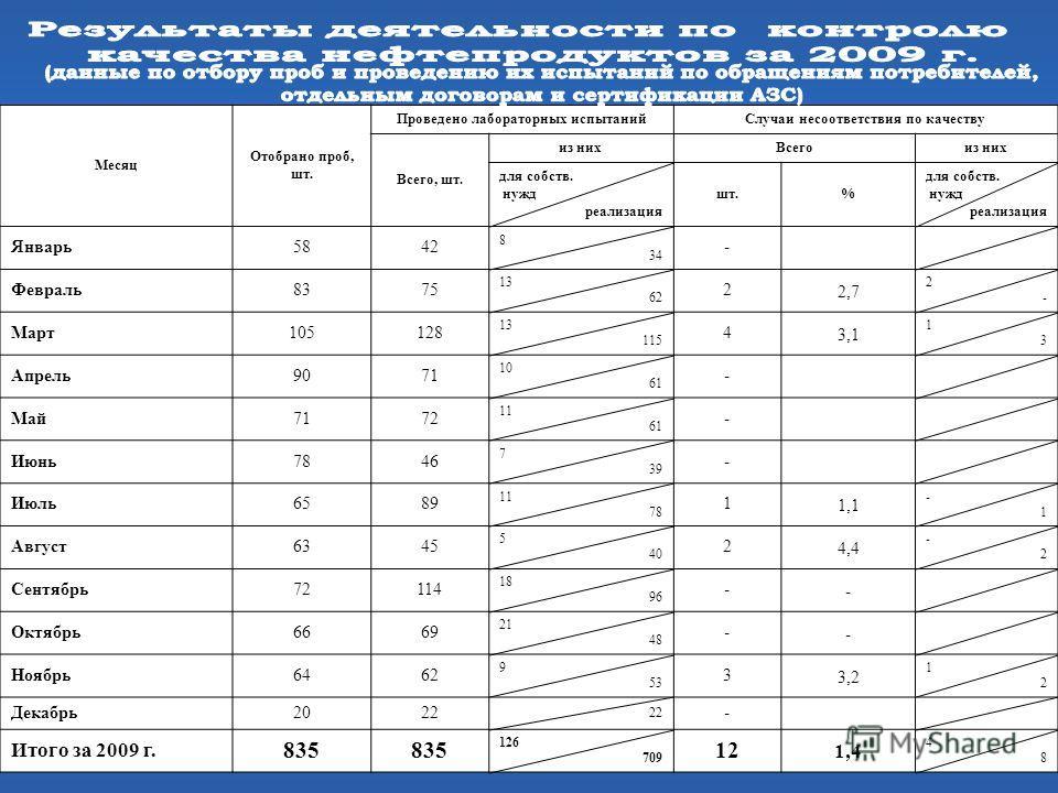 Месяц Отобрано проб, шт. Проведено лабораторных испытанийСлучаи несоответствия по качеству Всего, шт. из нихВсегоиз них для собств. нужд реализация шт.% для собств. нужд реализация Январь5842 8 34 - Февраль8375 13 62 22,7 2-2- Март105128 13 115 43,1