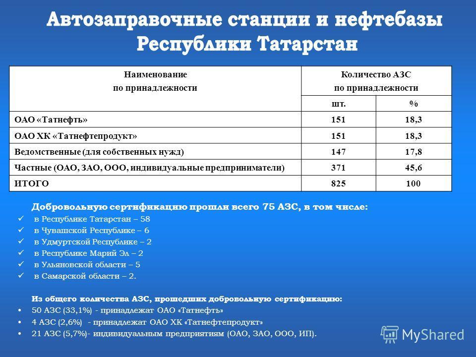 Добровольную сертификацию прошли всего 75 АЗС, в том числе: в Республике Татарстан – 58 в Чувашской Республике – 6 в Удмуртской Республике – 2 в Республике Марий Эл – 2 в Ульяновской области – 5 в Самарской области – 2. Из общего количества АЗС, прош