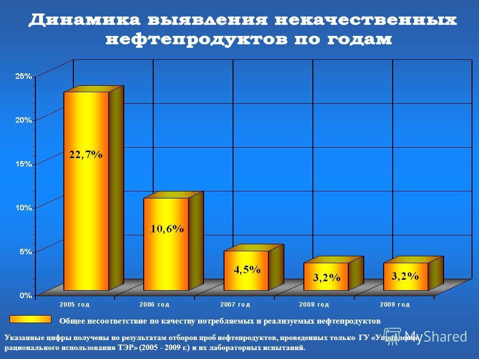 Общее несоответствие по качеству потребляемых и реализуемых нефтепродуктов Указанные цифры получены по результатам отборов проб нефтепродуктов, проведенных только ГУ «Управление рационального использования ТЭР» (2005 - 2009 г.) и их лабораторных испы
