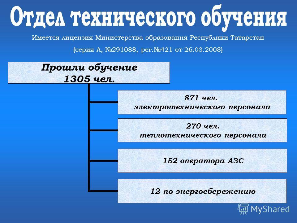 Имеется лицензия Министерства образования Республики Татарстан (серия А, 291088, рег.421 от 26.03.2008) Прошли обучение 1305 чел. 871 чел. электротехнического персонала 270 чел. теплотехнического персонала 152 оператора АЗС 12 по энергосбережению