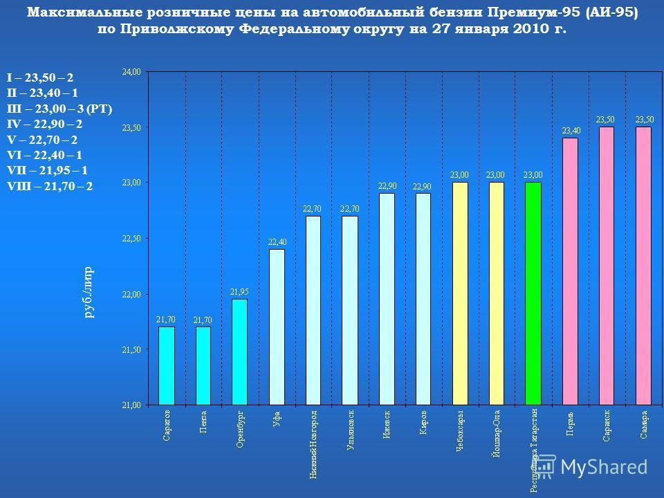 Максимальные розничные цены на автомобильный бензин Премиум-95 (АИ-95) по Приволжскому Федеральному округу на 27 января 2010 г. I – 23,50 – 2 II – 23,40 – 1 III – 23,00 – 3 (РТ) IV – 22,90 – 2 V – 22,70 – 2 VI – 22,40 – 1 VII – 21,95 – 1 VIII – 21,70