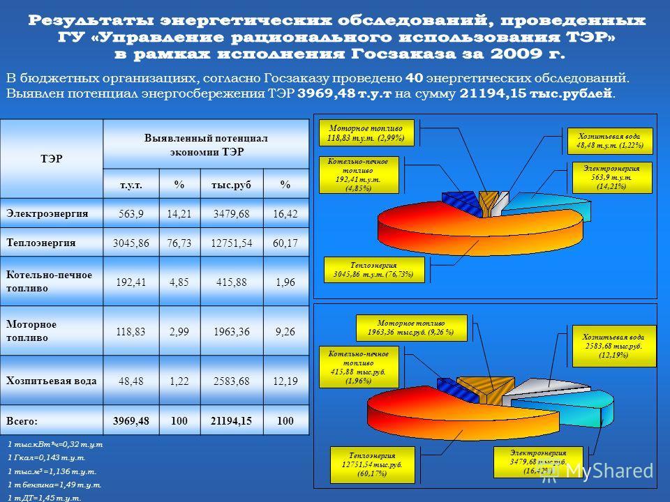 1 тыс.кВт*ч=0,32 т.у.т 1 Гкал=0,143 т.у.т. 1 тыс.м 3 =1,136 т.у.т. 1 т бензина=1,49 т.у.т. 1 т ДТ=1,45 т.у.т. В бюджетных организациях, согласно Госзаказу проведено 40 энергетических обследований. Выявлен потенциал энергосбережения ТЭР 3969,48 т.у.т