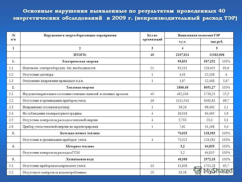Основные нарушения выявленные по результатам проведенных 40 энергетических обследований в 2009 г. (непроизводительный расход ТЭР) п/п Нарушения и энергосберегающие мероприятияКол-во организаций Выявленная экономия ТЭР т.у.т.тыс.руб. 12345 ИТОГО:40210
