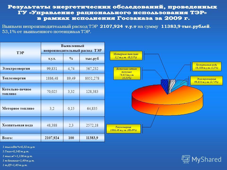 1 тыс.кВт*ч=0,32 т.у.т 1 Гкал=0,143 т.у.т. 1 тыс.м 3 =1,136 т.у.т. 1 т бензина=1,49 т.у.т. 1 т ДТ=1,45 т.у.т. Выявлен непроизводительный расход ТЭР 2107,924 т.у.т на сумму 11383,9 тыс.рублей. 53,1% от выявленного потенциала ТЭР. ТЭР Выявленный непрои