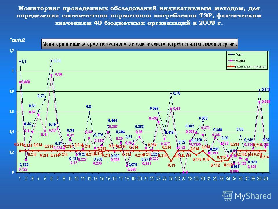 Мониторинг проведенных обследований индикативным методом, для определения соответствия нормативов потребления ТЭР, фактическим значениям 40 бюджетных организаций в 2009 г.