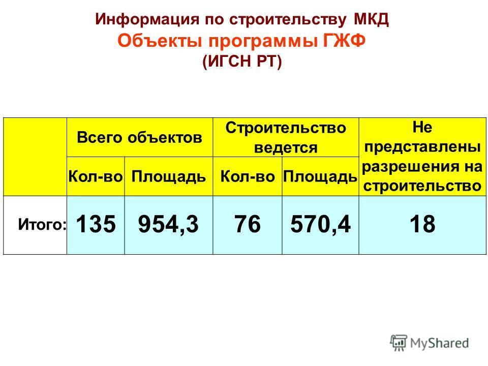 Всего объектов Строительство ведется Не представлены разрешения на строительство Кол-воПлощадьКол-воПлощадь Итого: 135954,376570,418 Информация по строительству МКД Объекты программы ГЖФ (ИГСН РТ)