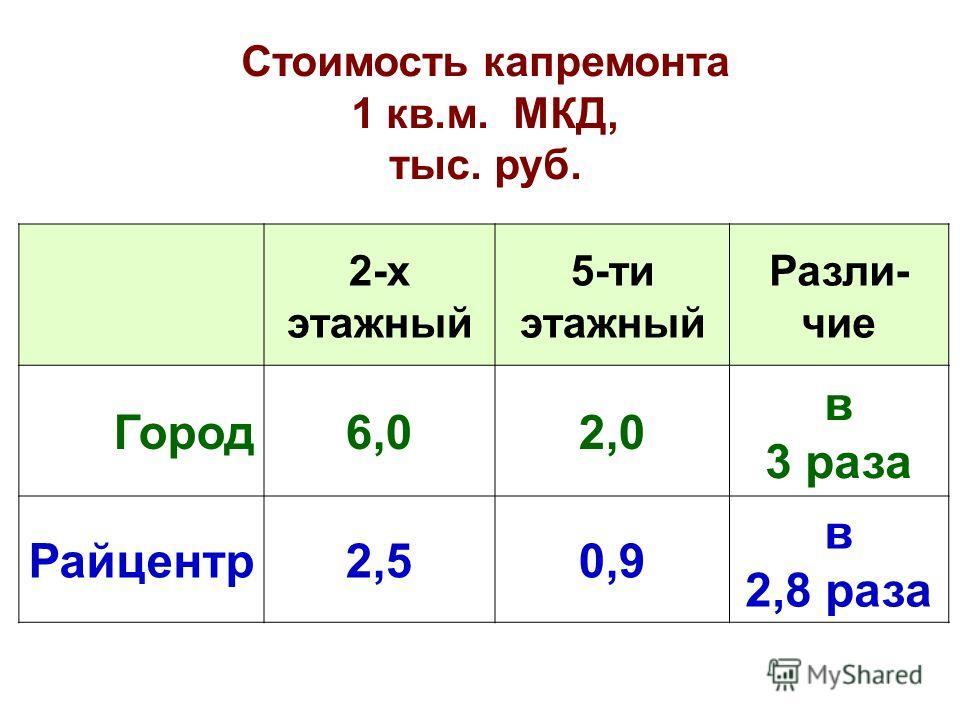 Стоимость капремонта 1 кв.м. МКД, тыс. руб. 2-х этажный 5-ти этажный Разли- чие Город6,02,0 в 3 раза Райцентр2,50,9 в 2,8 раза