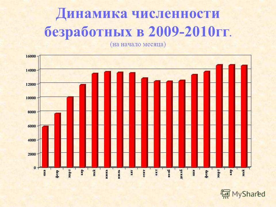 1 Динамика численности безработных в 2009-2010гг. (на начало месяца)